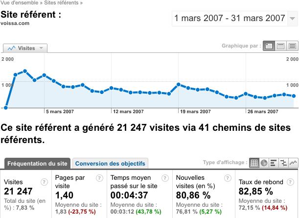 Impact en visites de l'apparition en première page d'un site sur un Digg-like