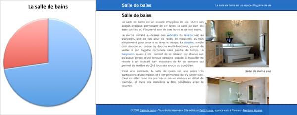 Taux de validation dans les annuaires du site «La salle de bains »