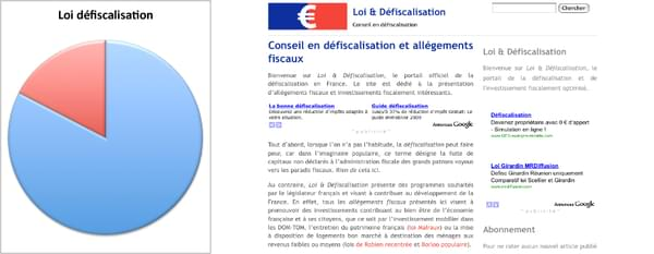 Taux de validation dans les annuaires du site « Loi & Défiscalisation »