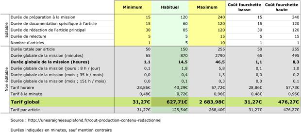 Tableau d'estimation du coût de production d'un contenu rédactionnel