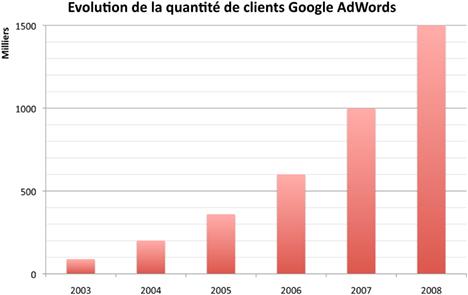 Évolution du nombre de clients Google AdWords entre 2003 et 2008