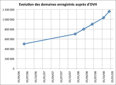 Évolution de la quantité des noms de domaines réservés auprès d'OVH